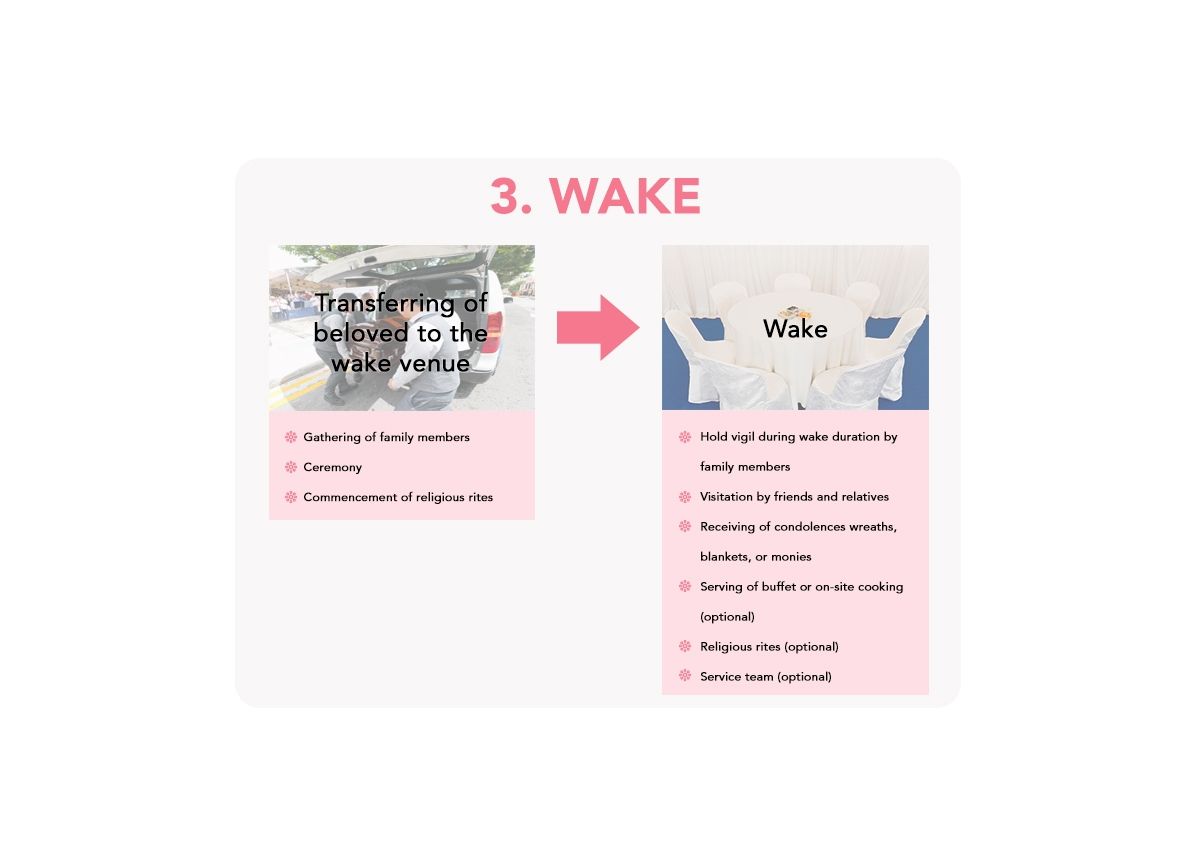 A general funeral process - 3 wake