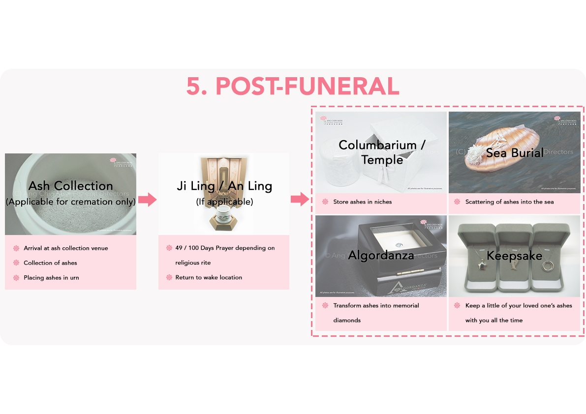 A general funeral process - 5 post-funeral